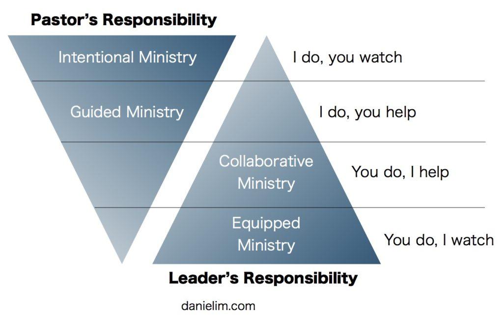 daniel-im-gradual-release-of-responsibility-for-pastors-1-1024x649